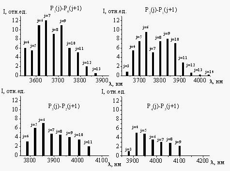 Спектр генерации лазера ЛИДА-HF на молекулах DF.